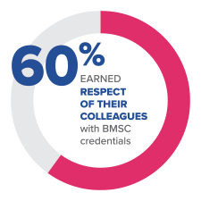 60% earned respect of their colleagues with BMSC credentials